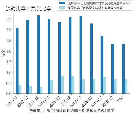 VMIのバランスシートの健全性のグラフ