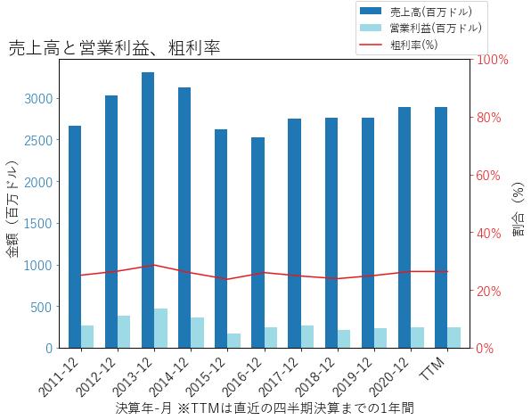 VMIの売上高と営業利益、粗利率のグラフ