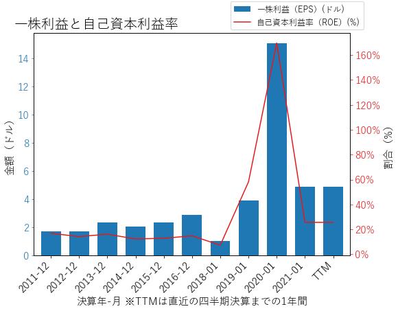 VMWのEPSとROEのグラフ
