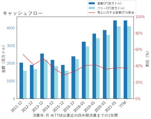 VMWのキャッシュフローのグラフ