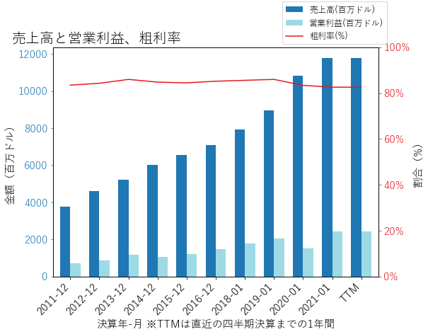 VMWの売上高と営業利益、粗利率のグラフ