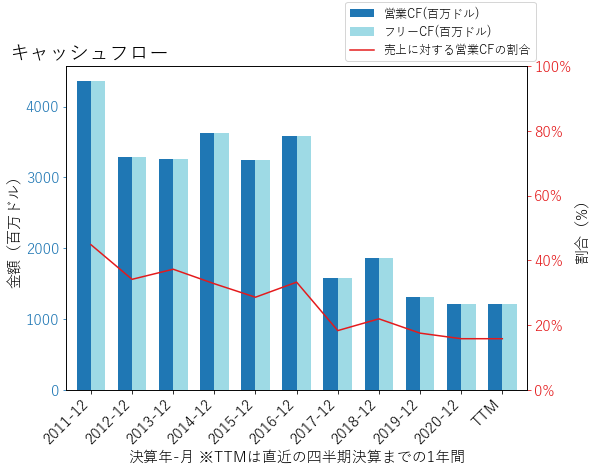 VOYAのキャッシュフローのグラフ