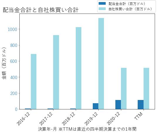 VOYAの配当合計と自社株買いのグラフ