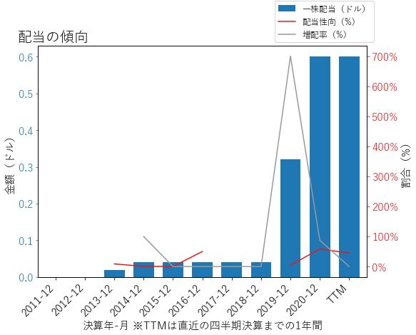VOYAの配当の傾向のグラフ