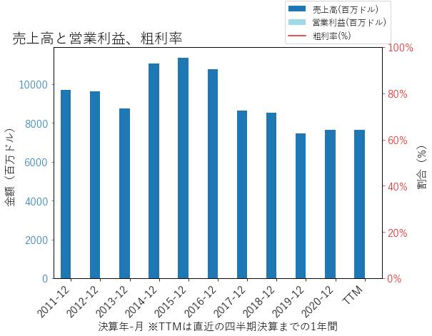 VOYAの売上高と営業利益、粗利率のグラフ