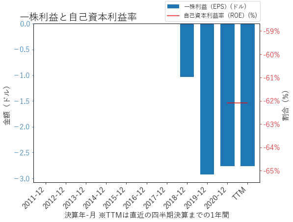VRMのEPSとROEのグラフ