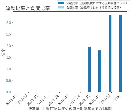 VRMのバランスシートの健全性のグラフ