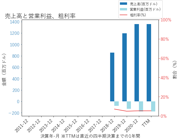 VRMの売上高と営業利益、粗利率のグラフ