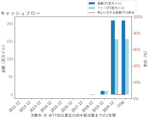 VRTのキャッシュフローのグラフ