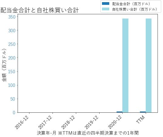 VRTの配当合計と自社株買いのグラフ