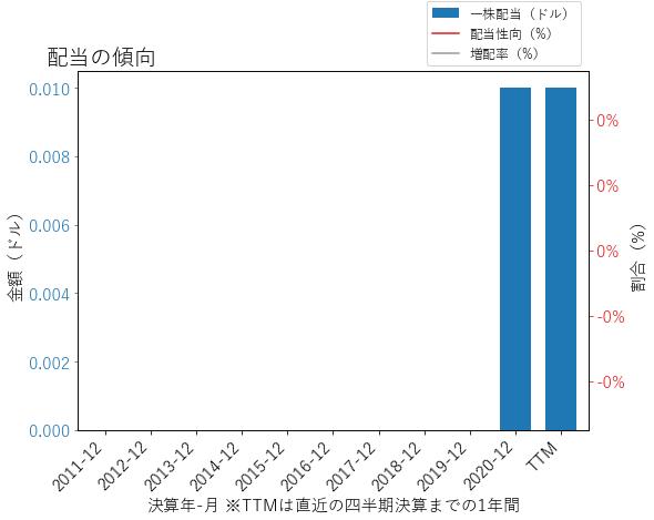 VRTの配当の傾向のグラフ