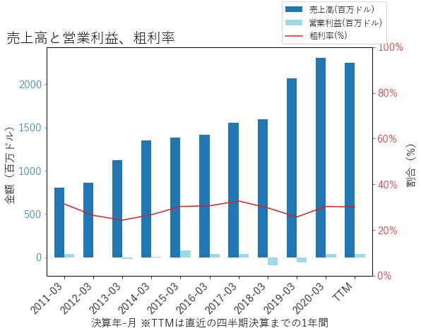 VSATの売上高と営業利益、粗利率のグラフ