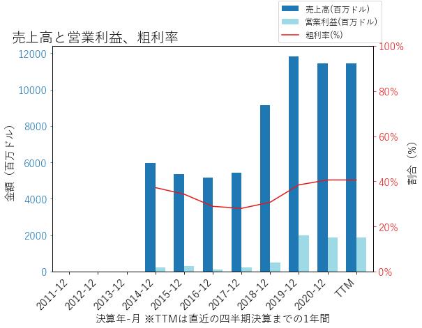 VSTの売上高と営業利益、粗利率のグラフ