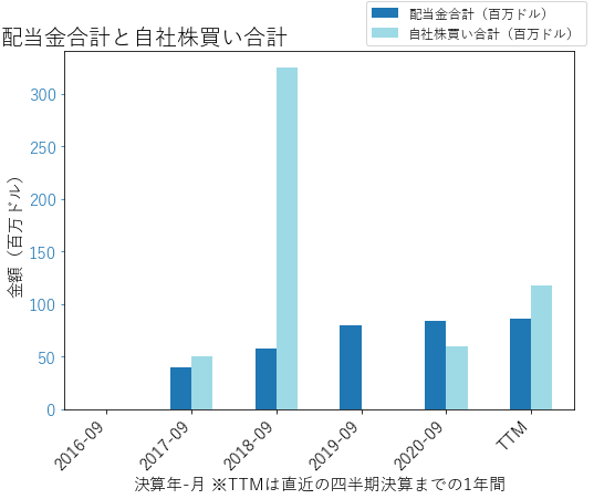 VVVの配当合計と自社株買いのグラフ