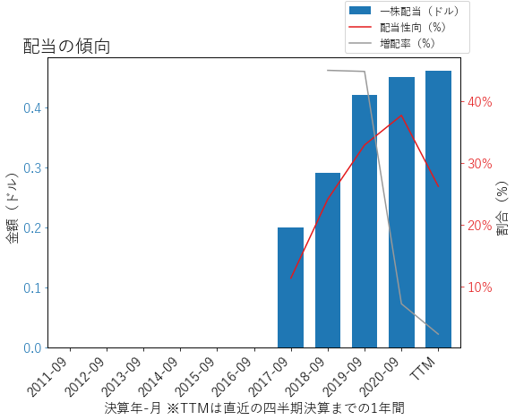VVVの配当の傾向のグラフ