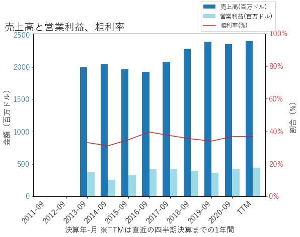 VVVの売上高と営業利益、粗利率のグラフ