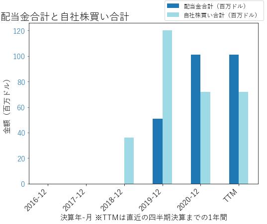 WALの配当合計と自社株買いのグラフ