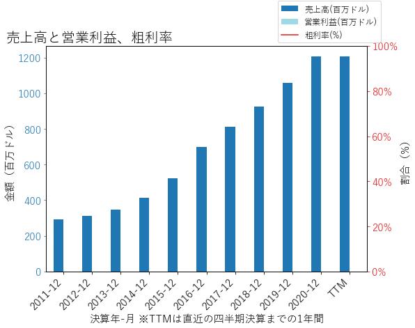 WALの売上高と営業利益、粗利率のグラフ