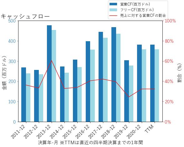 WBSのキャッシュフローのグラフ