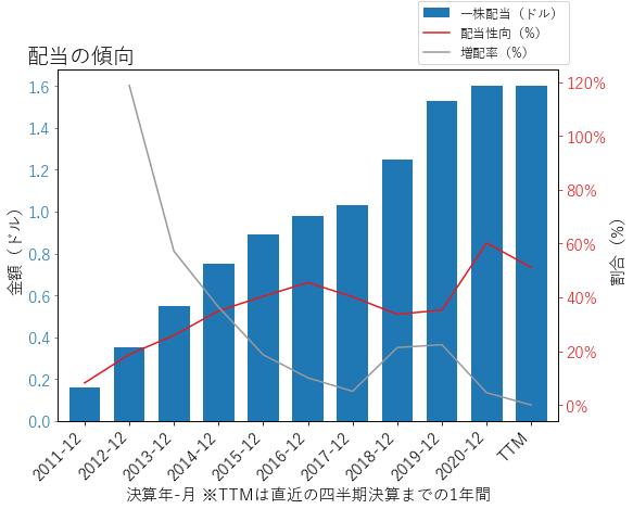 WBSの配当の傾向のグラフ