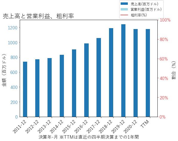 WBSの売上高と営業利益、粗利率のグラフ