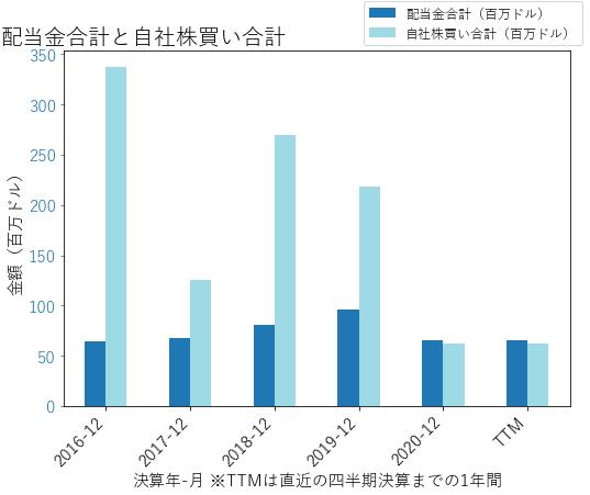 WENの配当合計と自社株買いのグラフ