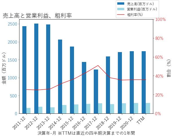 WENの売上高と営業利益、粗利率のグラフ