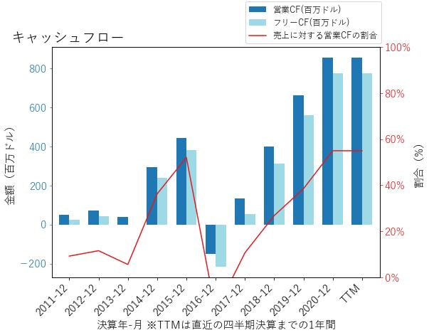 WEXのキャッシュフローのグラフ
