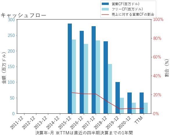 WHのキャッシュフローのグラフ