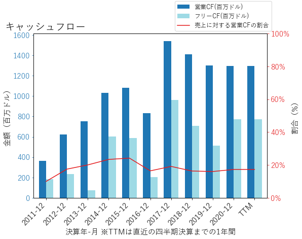 WLKのキャッシュフローのグラフ