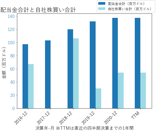 WLKの配当合計と自社株買いのグラフ
