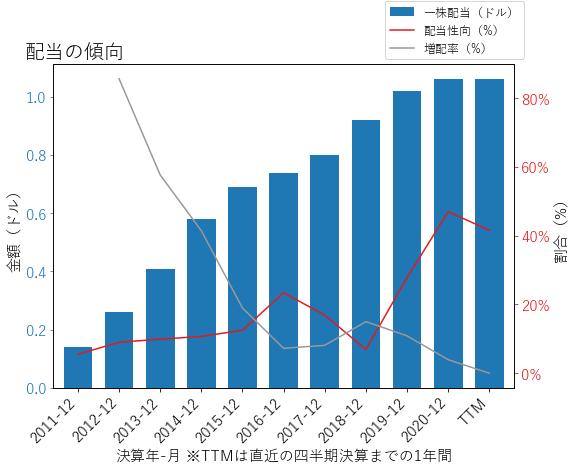 WLKの配当の傾向のグラフ