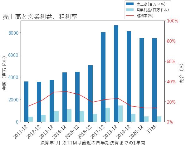 WLKの売上高と営業利益、粗利率のグラフ