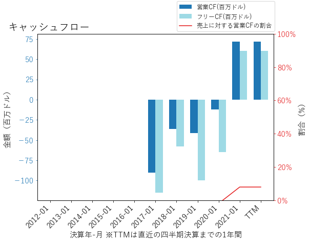 WORKのキャッシュフローのグラフ