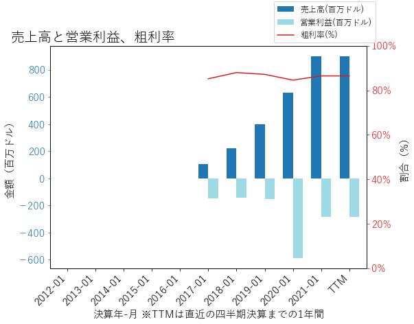 WORKの売上高と営業利益、粗利率のグラフ