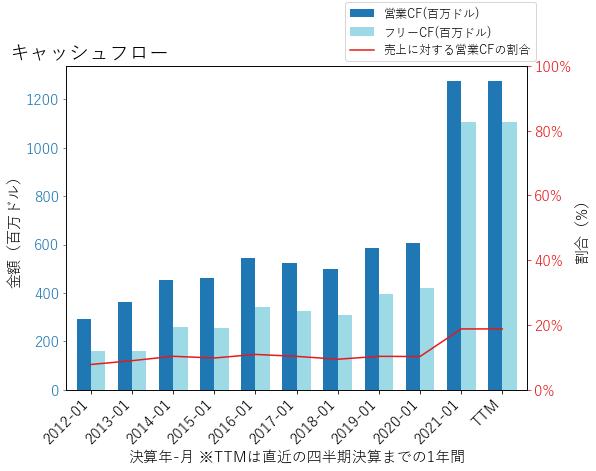 WSMのキャッシュフローのグラフ