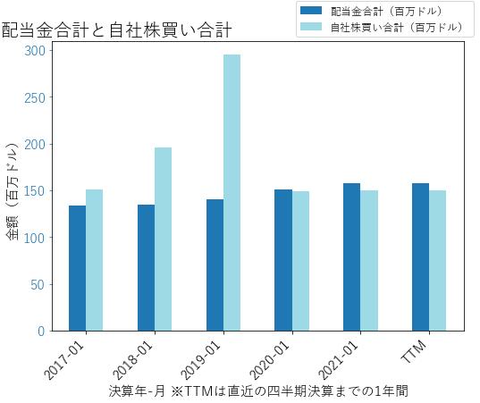 WSMの配当合計と自社株買いのグラフ