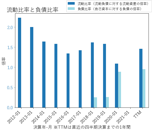 WSMのバランスシートの健全性のグラフ