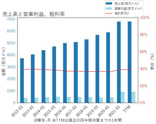 WSMの売上高と営業利益、粗利率のグラフ