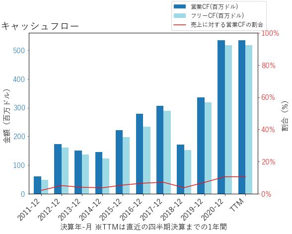 WSOのキャッシュフローのグラフ