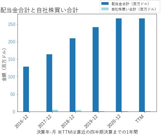 WSOの配当合計と自社株買いのグラフ