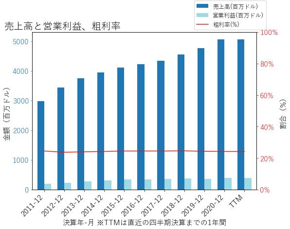 WSOの売上高と営業利益、粗利率のグラフ