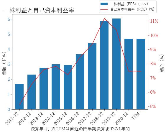 WTFCのEPSとROEのグラフ