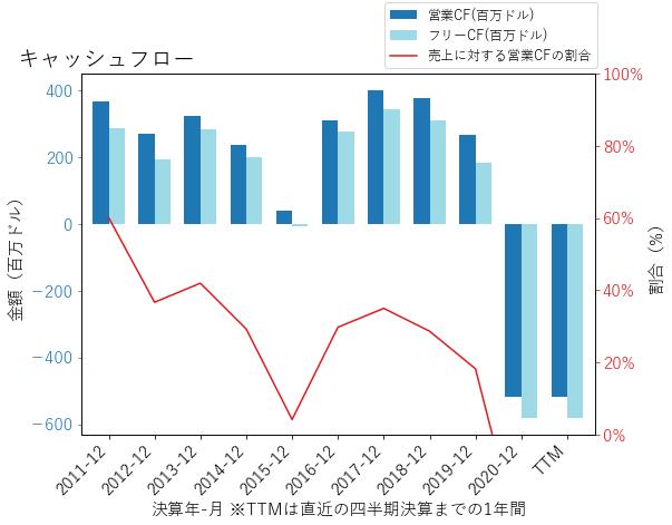 WTFCのキャッシュフローのグラフ