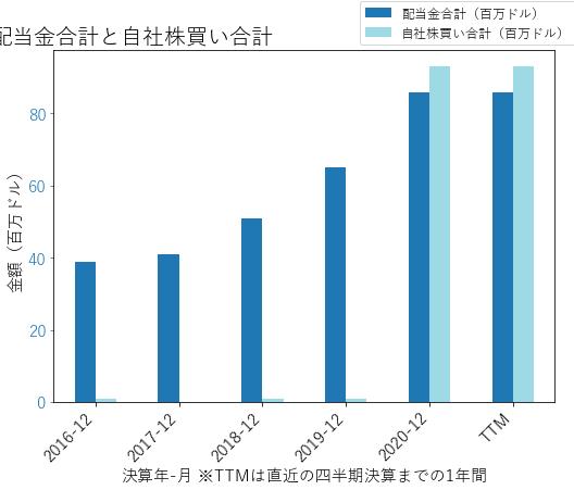 WTFCの配当合計と自社株買いのグラフ