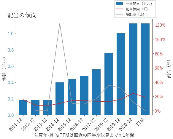 WTFCの配当の傾向のグラフ