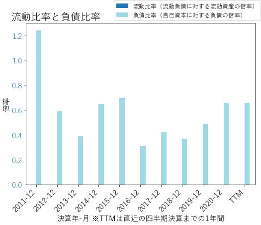 WTFCのバランスシートの健全性のグラフ