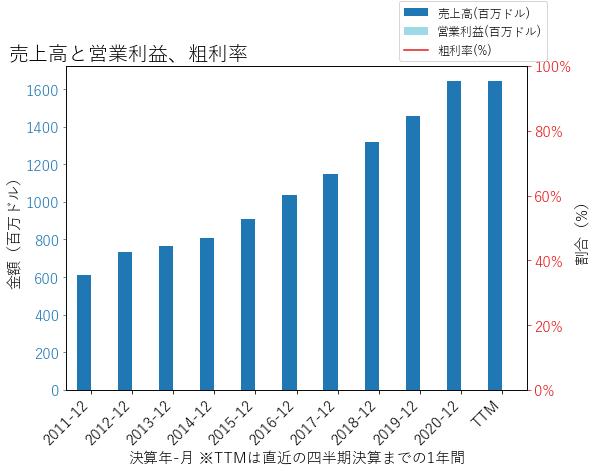 WTFCの売上高と営業利益、粗利率のグラフ