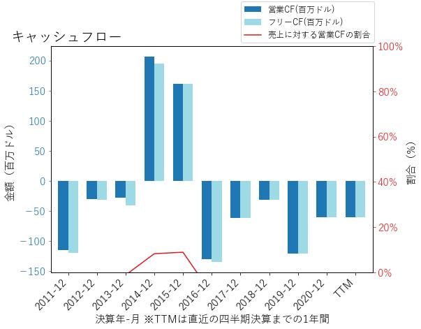 WTMのキャッシュフローのグラフ