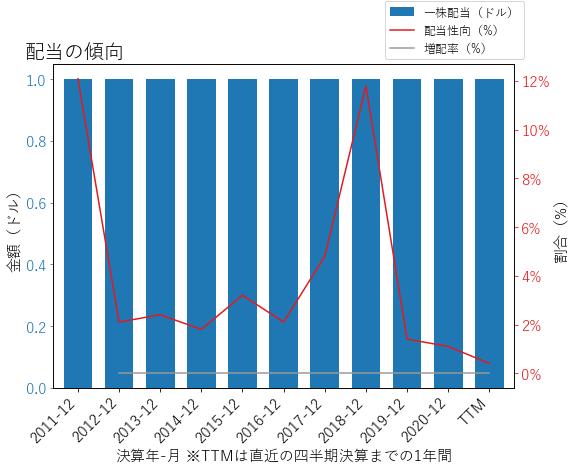 WTMの配当の傾向のグラフ